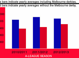 Melbourne Heart - A-League