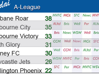 A-League Ladder