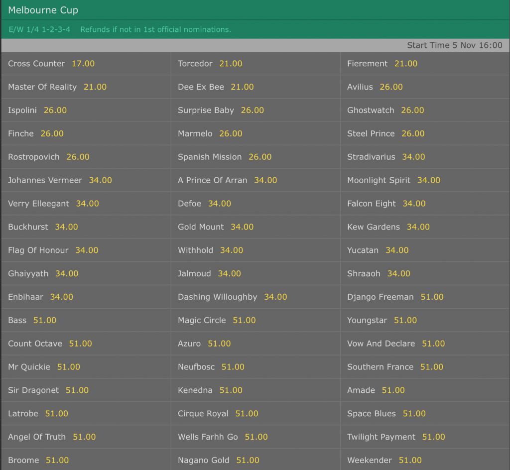 Bet365 Melbourne Cup odds 8/8/19